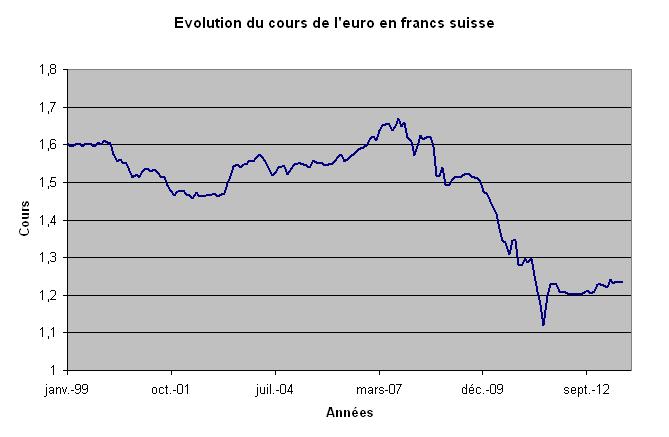 pret_toxique_cours_euro_chf