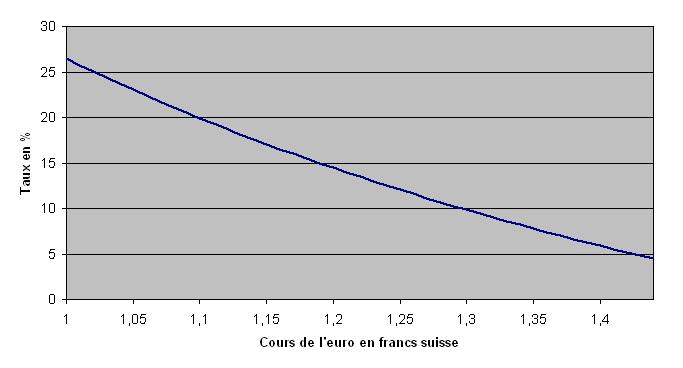 pret_toxique_taux_cours
