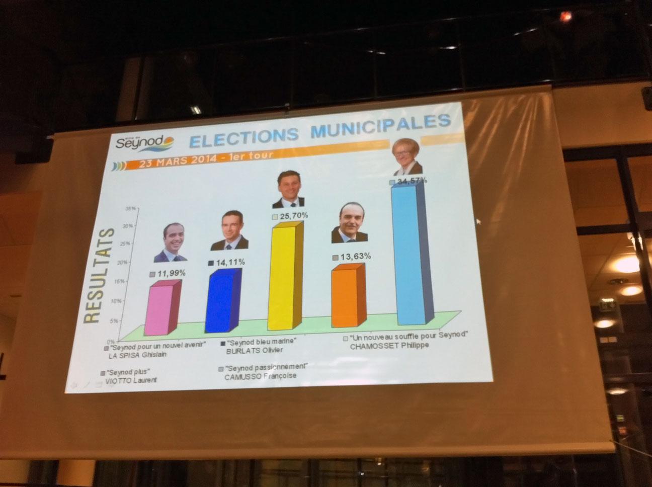 Affichage des résultats à la mairie de Seynod