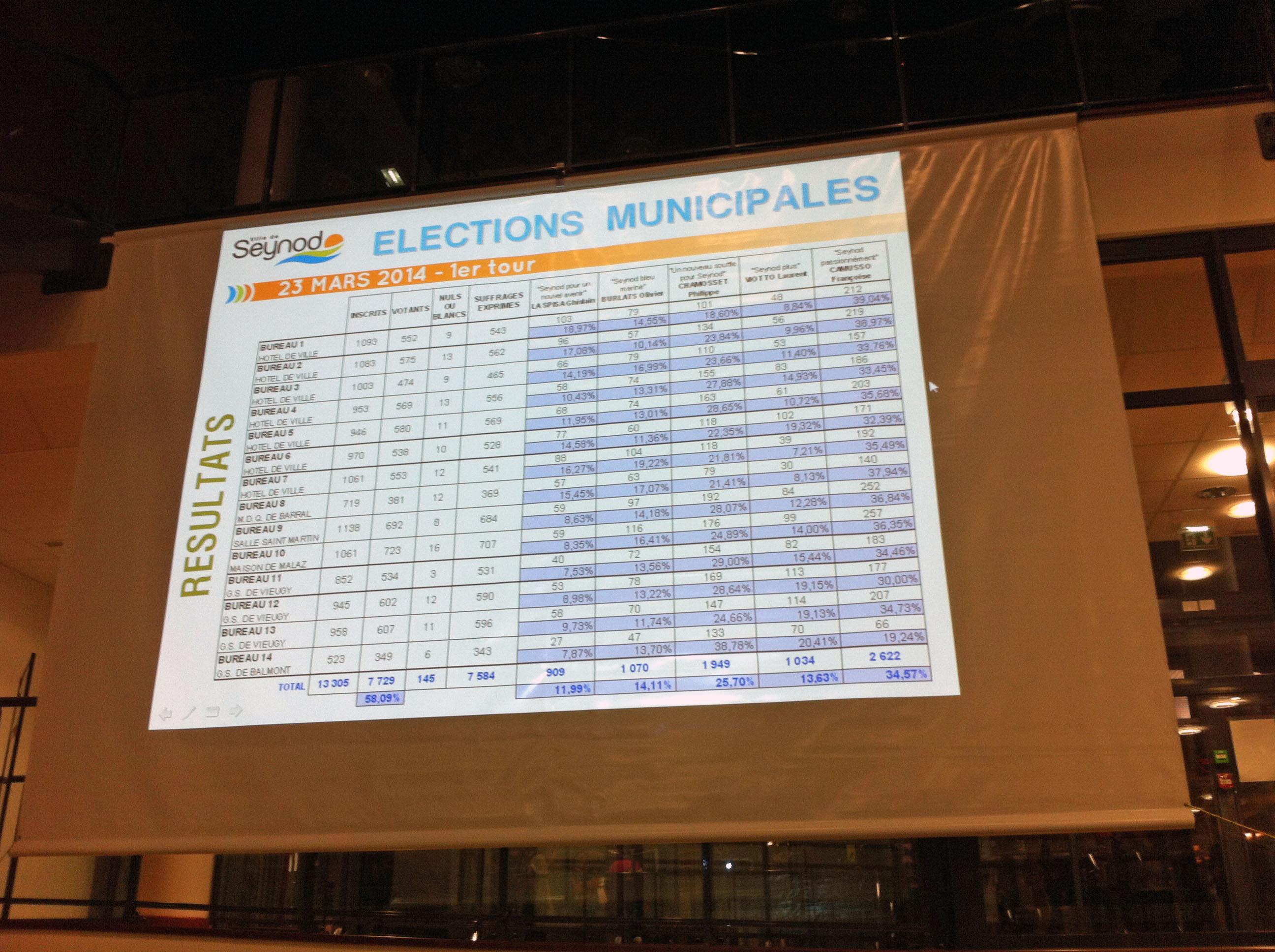 Affichage des résultats par bureau